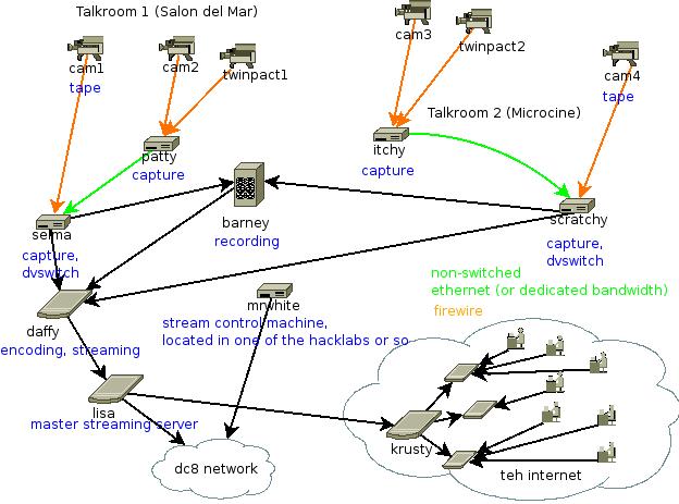 DebConf8/Videoteam - Wiki